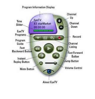 EyeHome - Macintosh Digital Media Player | Apple: News, Reviews